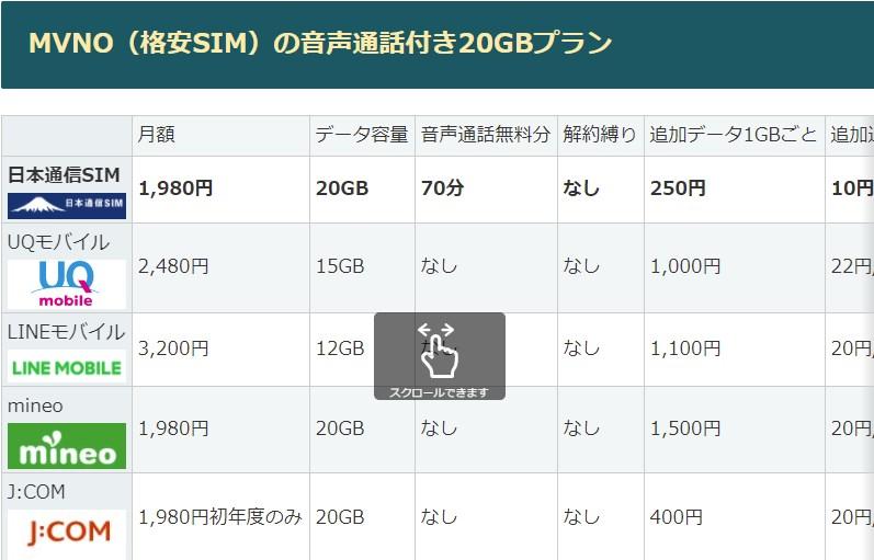 【本当に安い】格安SIMの比較表~20GB音声通話付SIMの月額料金最安は日本通信SIMと楽天モバイル