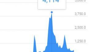 ブラウジング経由でのアクセスがエグい!僕のYoutubeチャンネルで一番再生回数が多い動画を見て気づいたこと